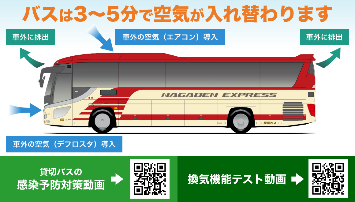 As for the bus, air is replaced in 3-5 minutes