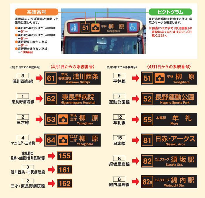 長野市内系統番号の変更(700px).jpg