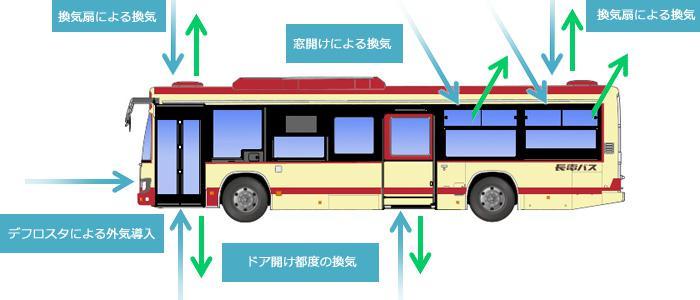 長電バスブルーリボンⅡ(換気図解)2.jpg