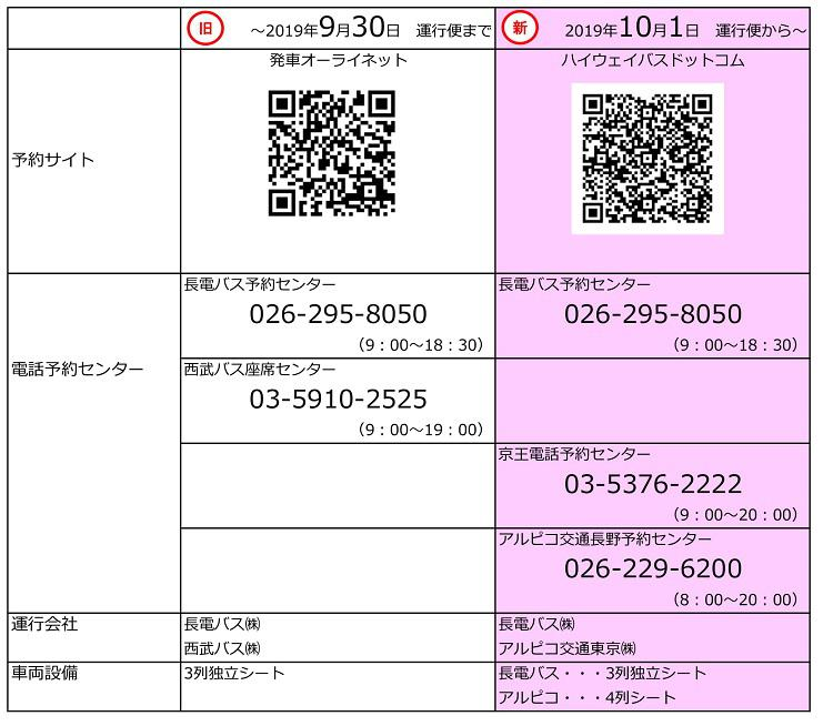 池袋線変更張り紙(長電バス)0000-10.jpg