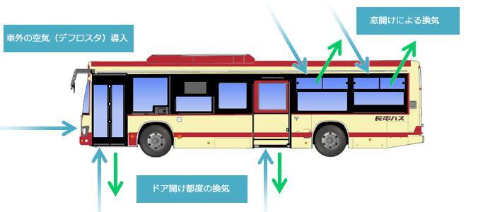 長電バスブルーリボンⅡ(換気図解).jpg