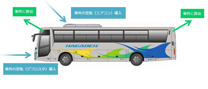 長電バスエアロエース(換気図解).jpg