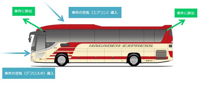 長電バスセレガ(換気図解).png